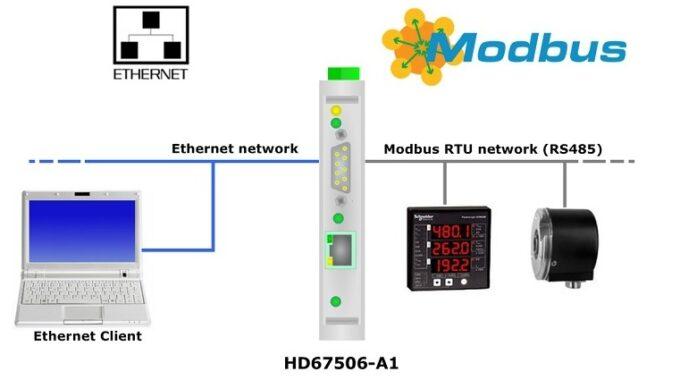 Tìm hiểu về Truyền thông Modbus RTU